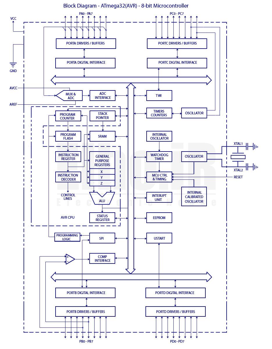 میکروکنترلر چیست؟ میکروکنترلر AVR چیست؟