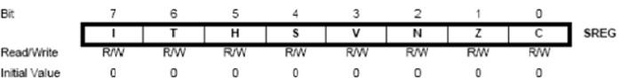 رجیسترSREG فعال سازی وقفه عمومی وقفه سراسری